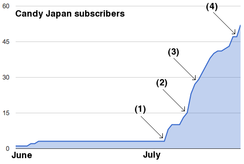 Candy Japan subscribers